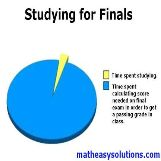 Time studying for final pie chart