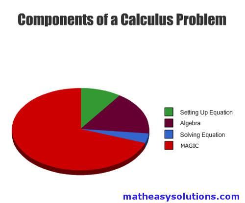 Calculus is all magic