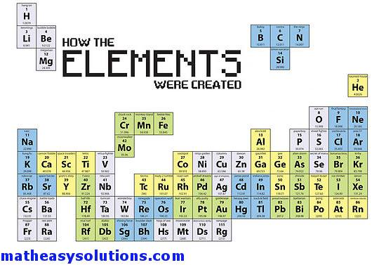 how the elements were created memes math easy solutions